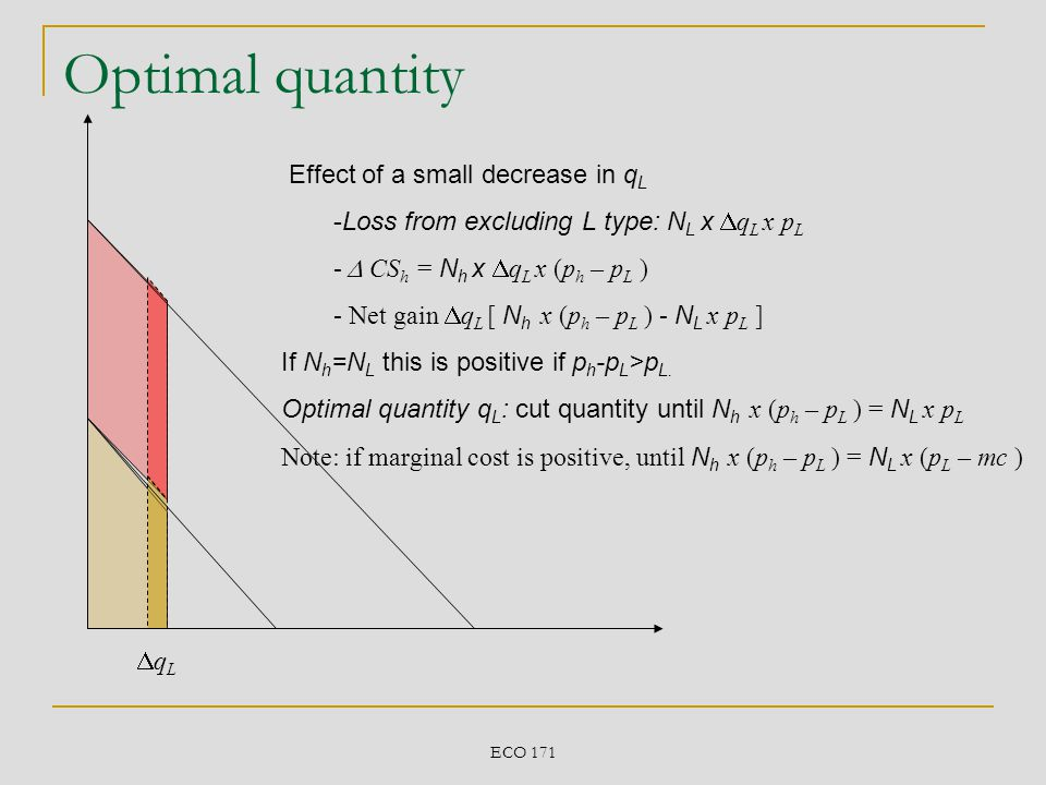 Optimal quantity Effect of a small decrease in qL