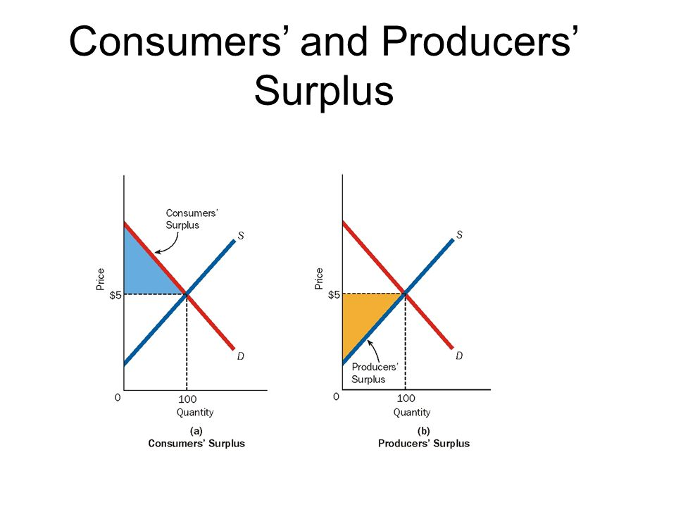 Consumers' and Producers' Surplus