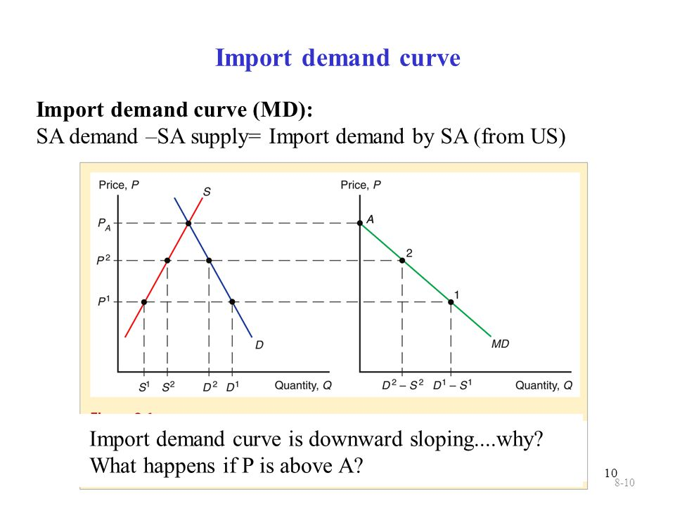 Import demand curve Import demand curve (MD):