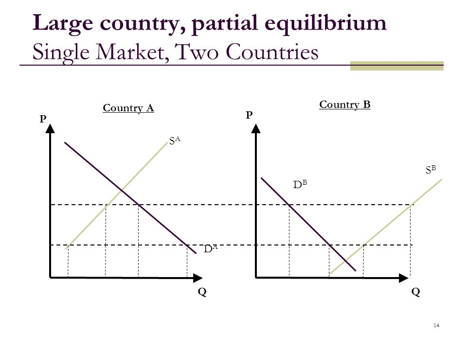 Large country, partial equilibrium Single Market, Two Countries