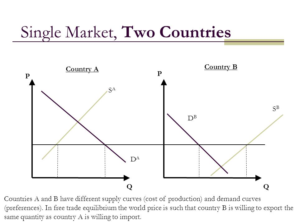 Single Market, Two Countries