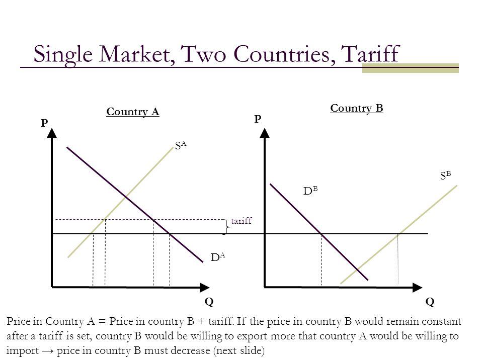 Single Market, Two Countries, Tariff
