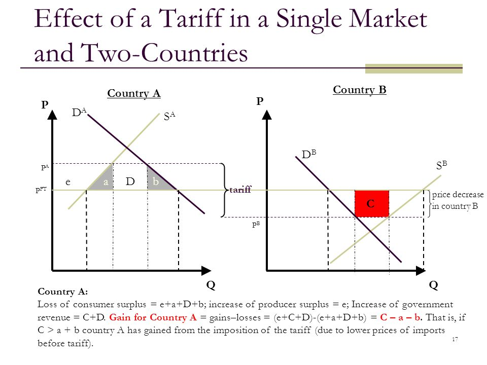 Effect of a Tariff in a Single Market and Two-Countries