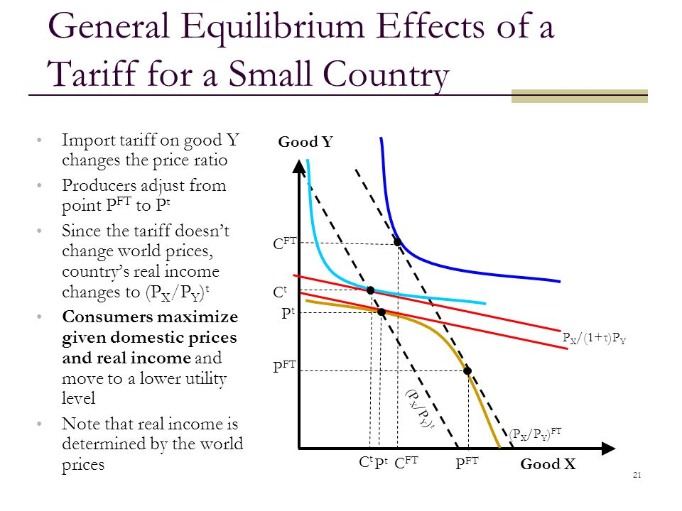 General Equilibrium Effects of a Tariff for a Small Country