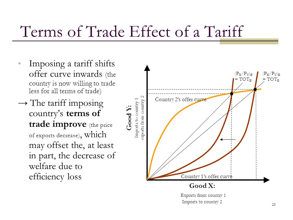 Terms of Trade Effect of a Tariff