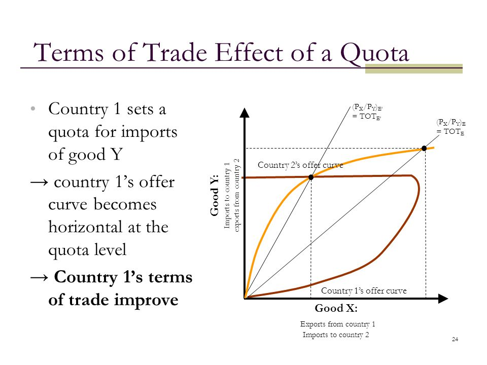 Terms of Trade Effect of a Quota