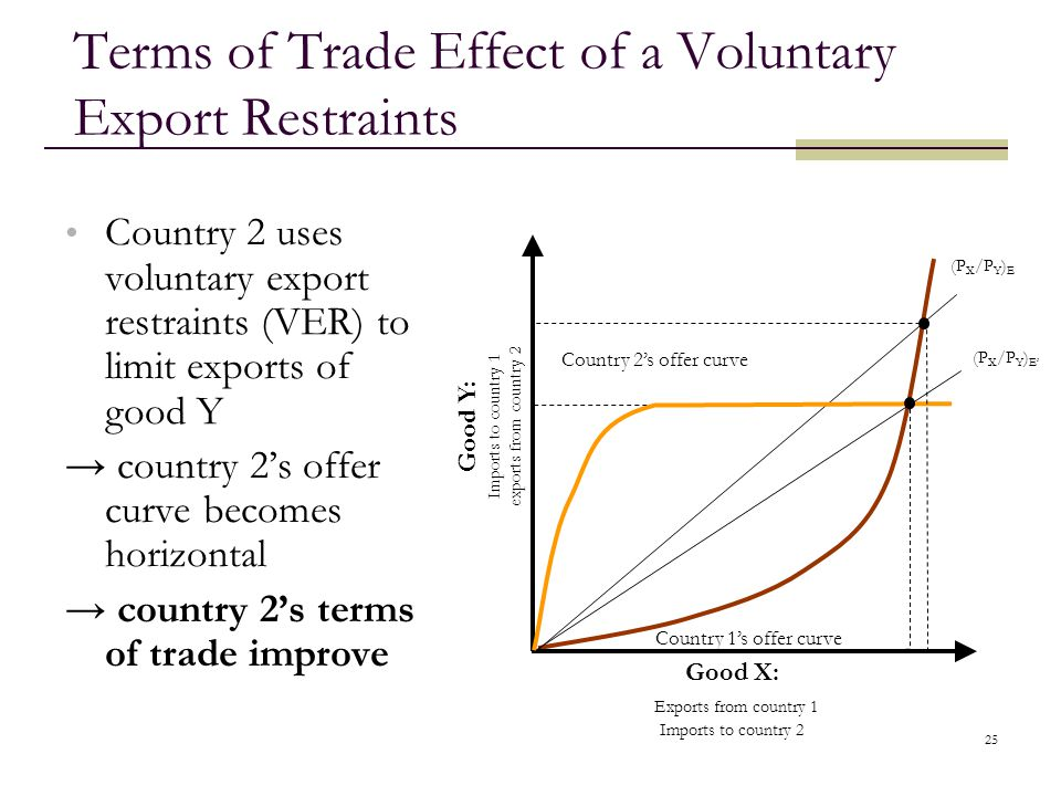 Terms of Trade Effect of a Voluntary Export Restraints