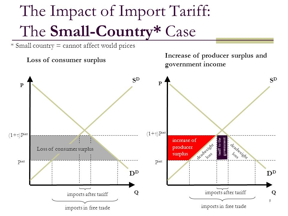 The Impact of Import Tariff: The Small-Country* Case