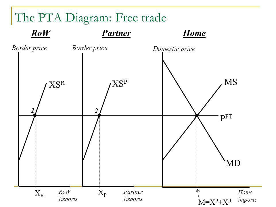 The PTA Diagram: Free trade