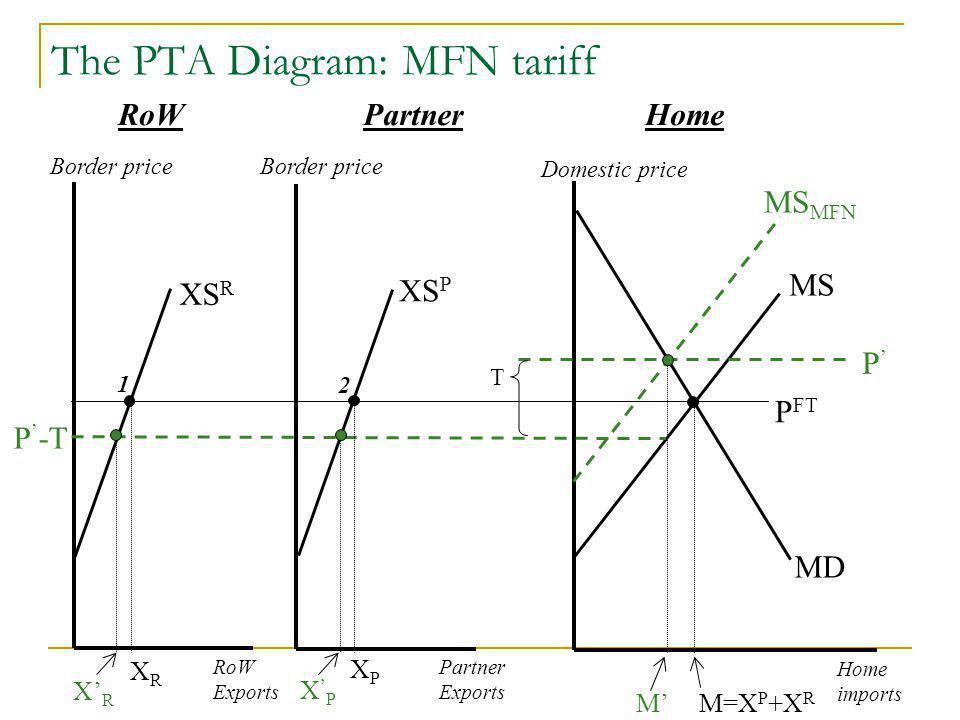The PTA Diagram: MFN tariff