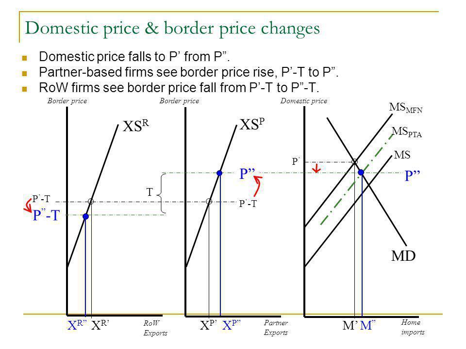 Domestic price & border price changes