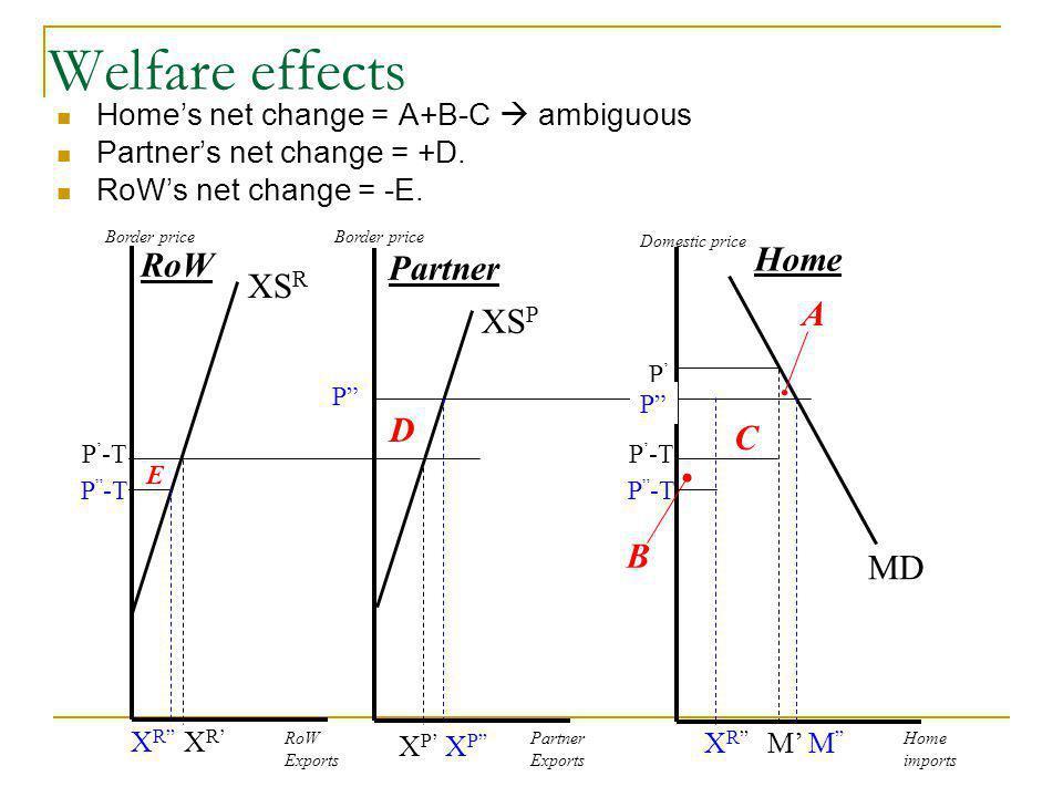 Welfare effects XSR A XSP D C B MD