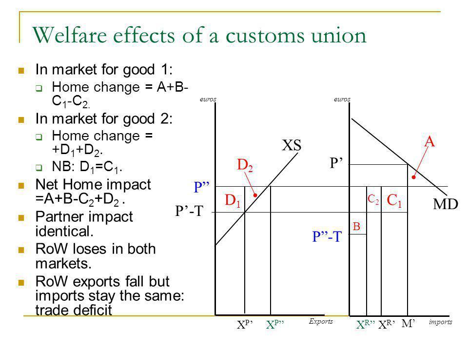 Welfare effects of a customs union