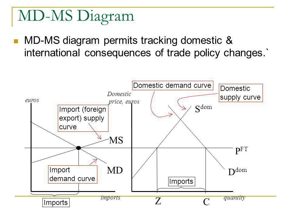 MD-MS Diagram MD-MS diagram permits tracking domestic & international consequences of trade policy changes.`