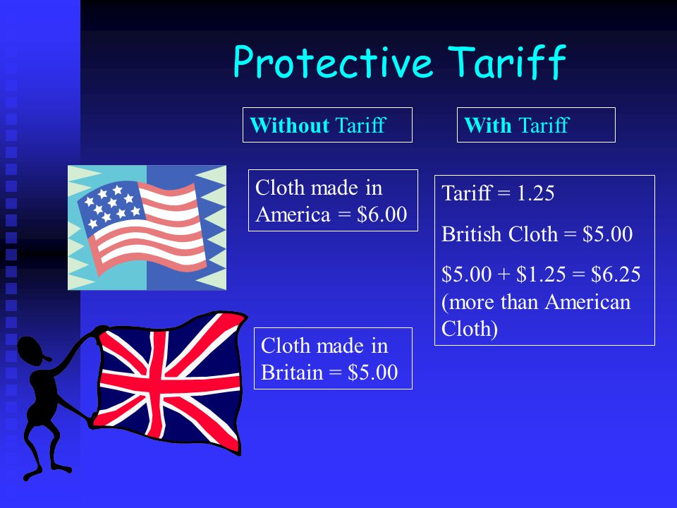 Protective Tariff Without Tariff With Tariff