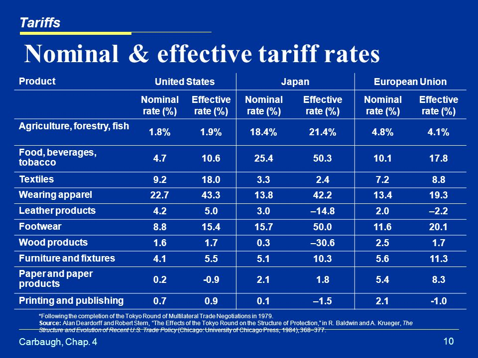 Nominal & effective tariff rates