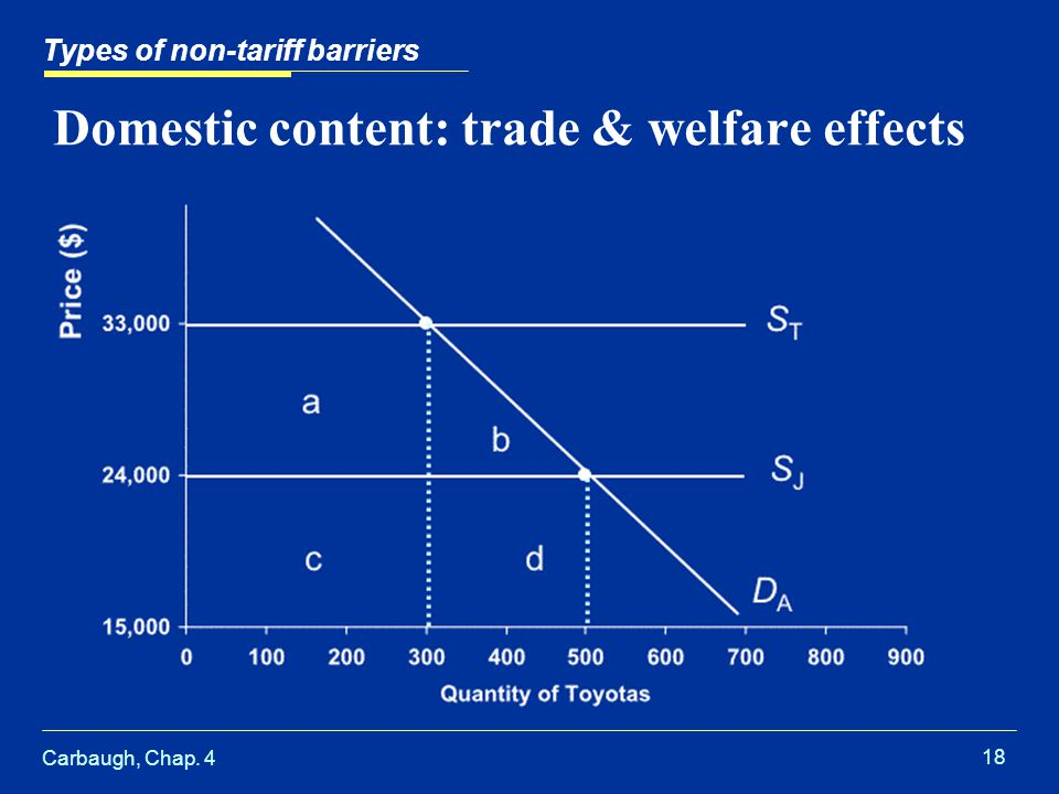 Domestic content: trade & welfare effects