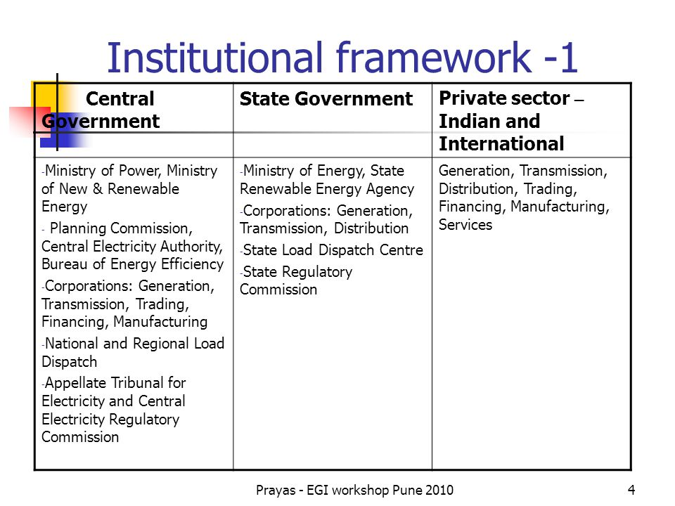 Institutional framework -1