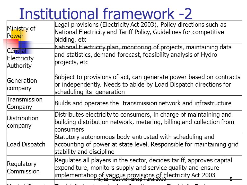 Institutional framework -2