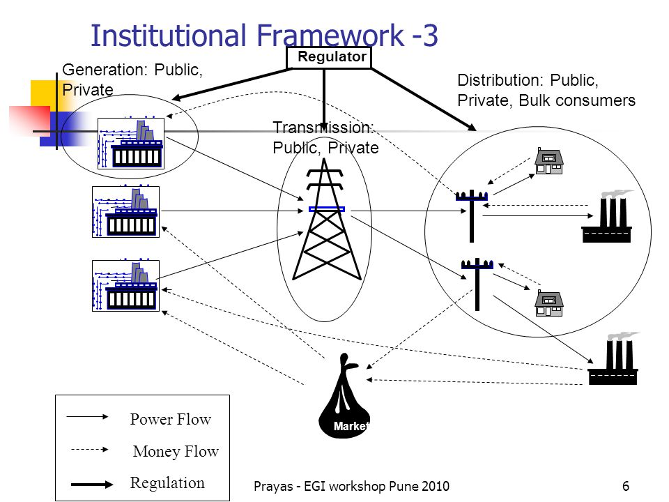 Institutional Framework -3