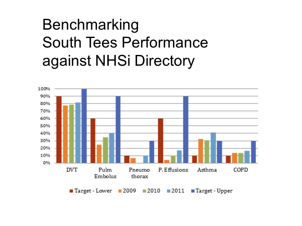 Benchmarking South Tees Performance against NHSi Directory
