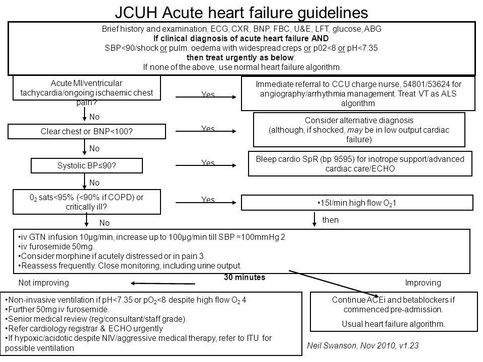 JCUH Acute heart failure guidelines