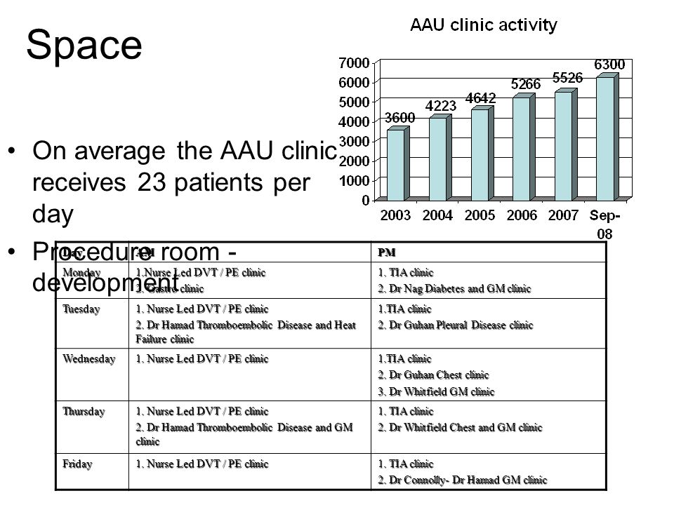 Space On average the AAU clinic receives 23 patients per day