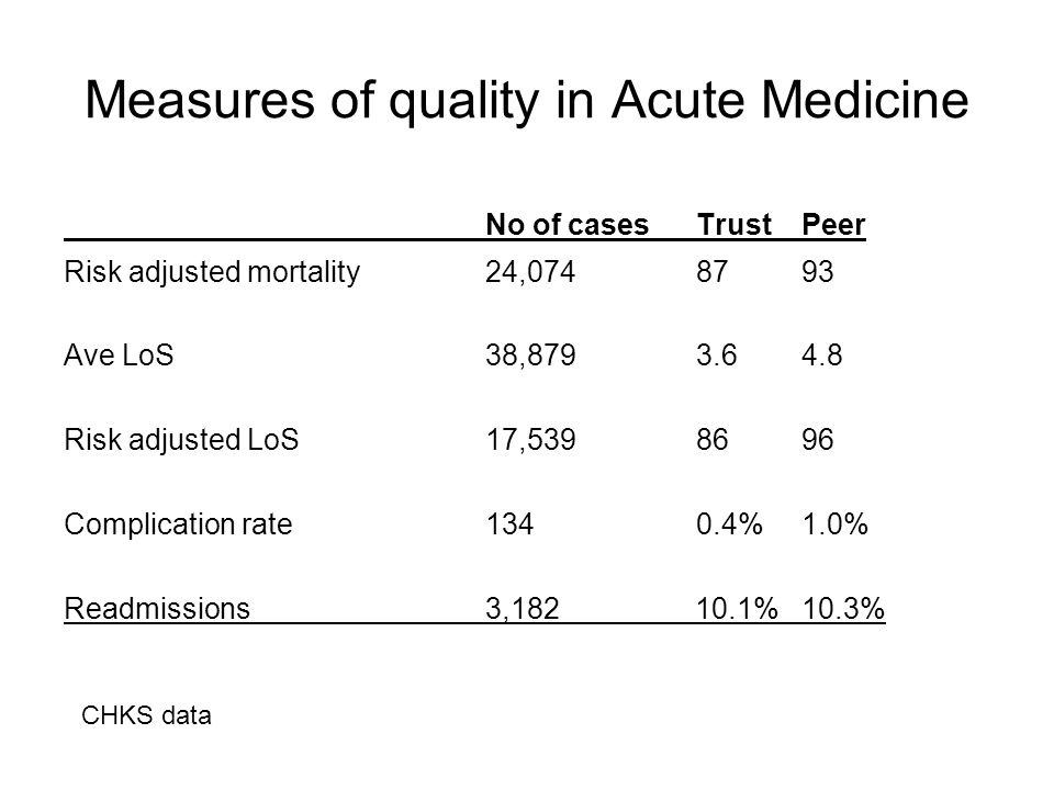 Measures of quality in Acute Medicine