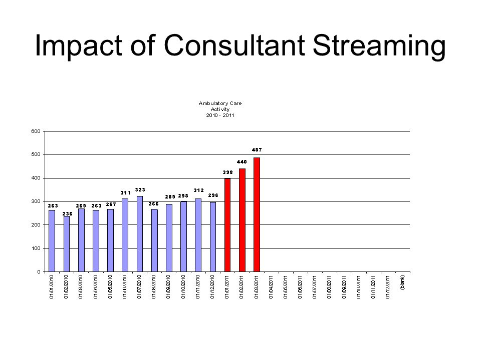 Impact of Consultant Streaming