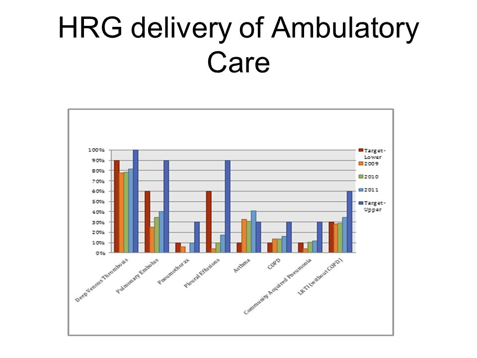 HRG delivery of Ambulatory Care