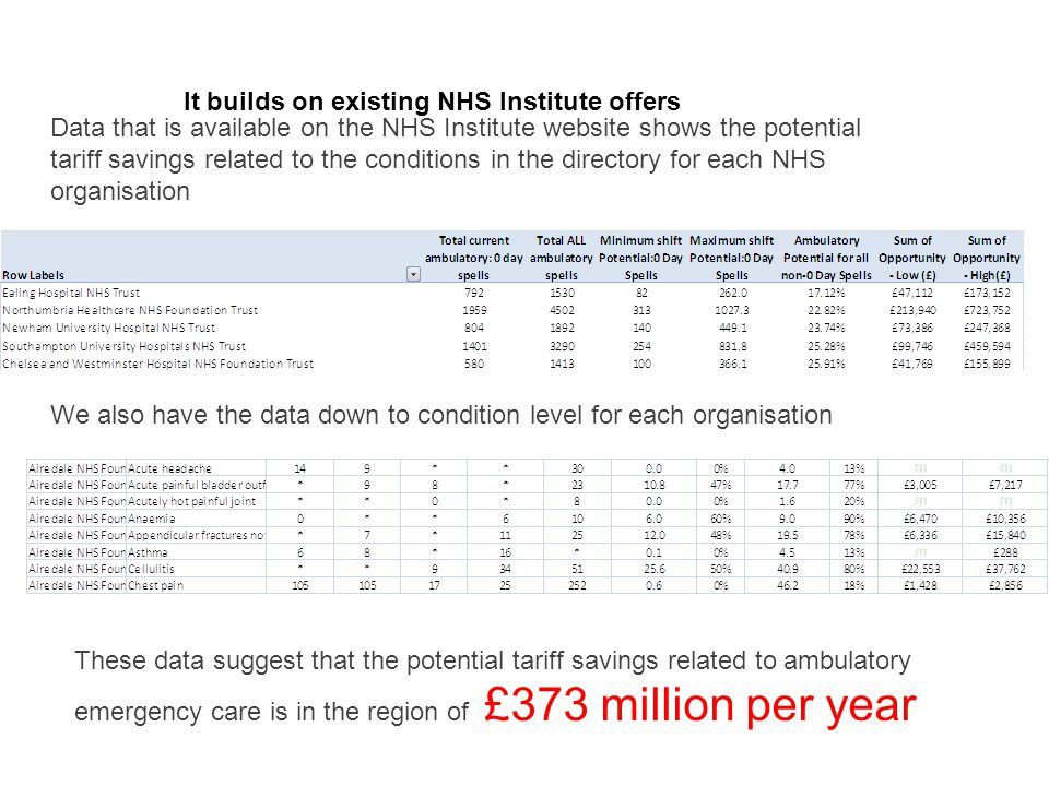 It builds on existing NHS Institute offers