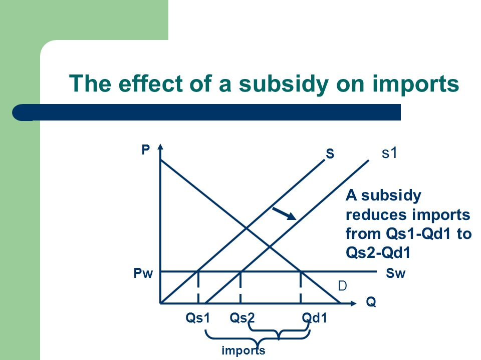 The effect of a subsidy on imports