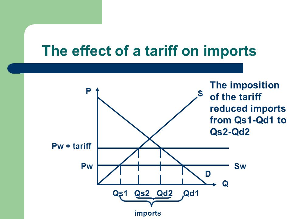 The effect of a tariff on imports