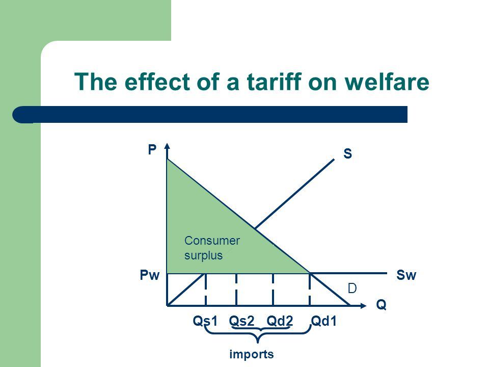 The effect of a tariff on welfare