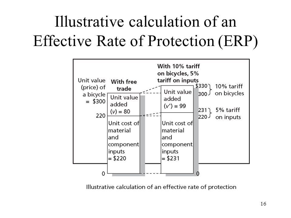 Illustrative calculation of an Effective Rate of Protection (ERP)