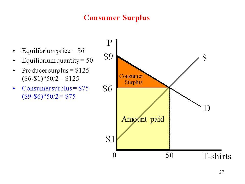 Amount paid Equilibrium price = $6 Equilibrium quantity = 50
