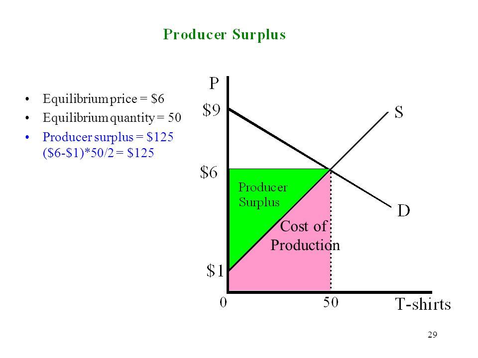 Cost of Production Equilibrium price = $6 Equilibrium quantity = 50