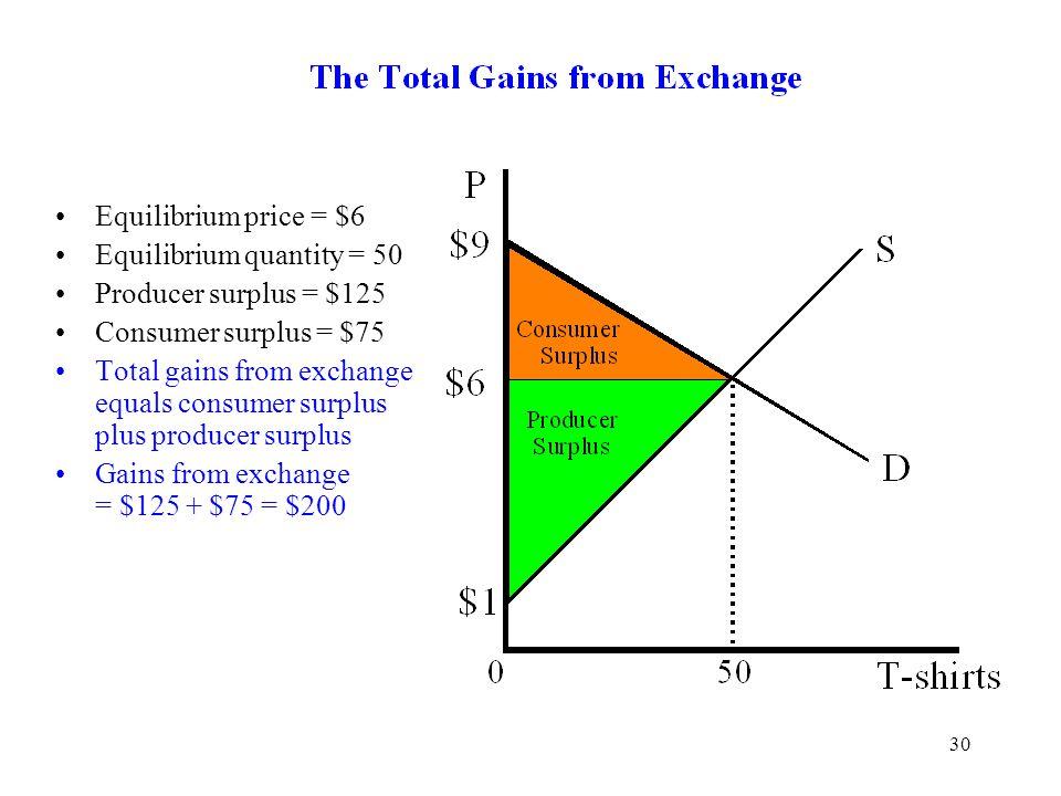 Equilibrium price = $6 Equilibrium quantity = 50. Producer surplus = $125. Consumer surplus = $75.