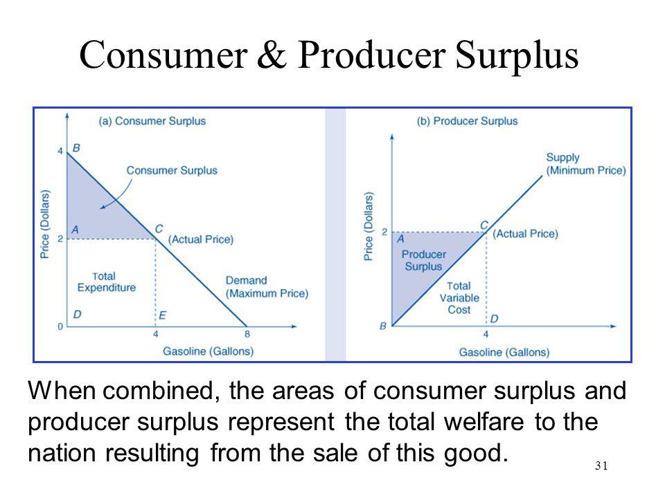 Consumer & Producer Surplus
