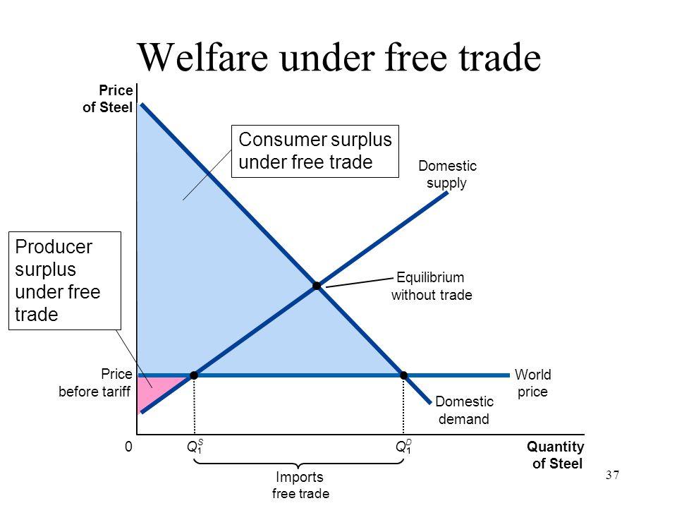 Welfare under free trade