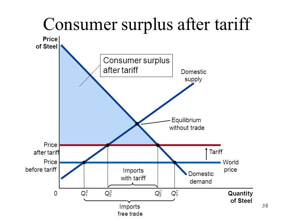 Consumer surplus after tariff