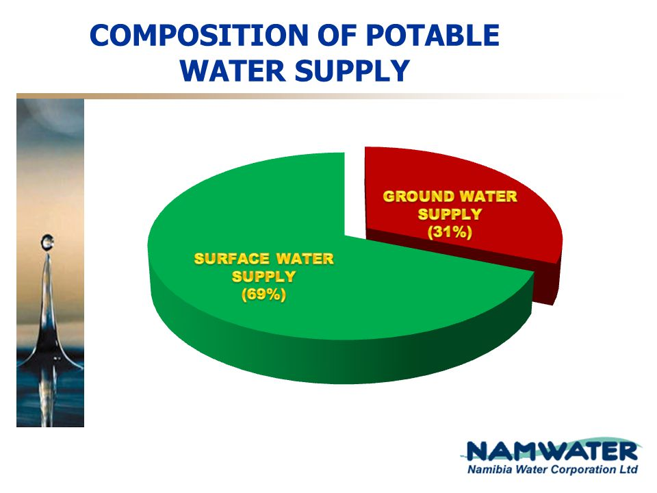 COMPOSITION OF POTABLE WATER SUPPLY