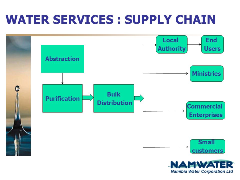WATER SERVICES : SUPPLY CHAIN