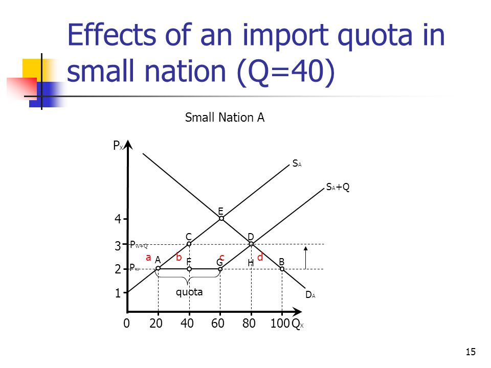 Effects of an import quota in small nation (Q=40)