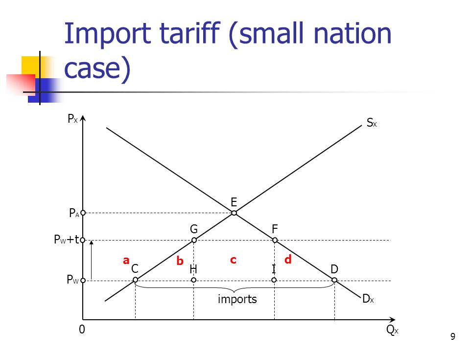 Import tariff (small nation case)