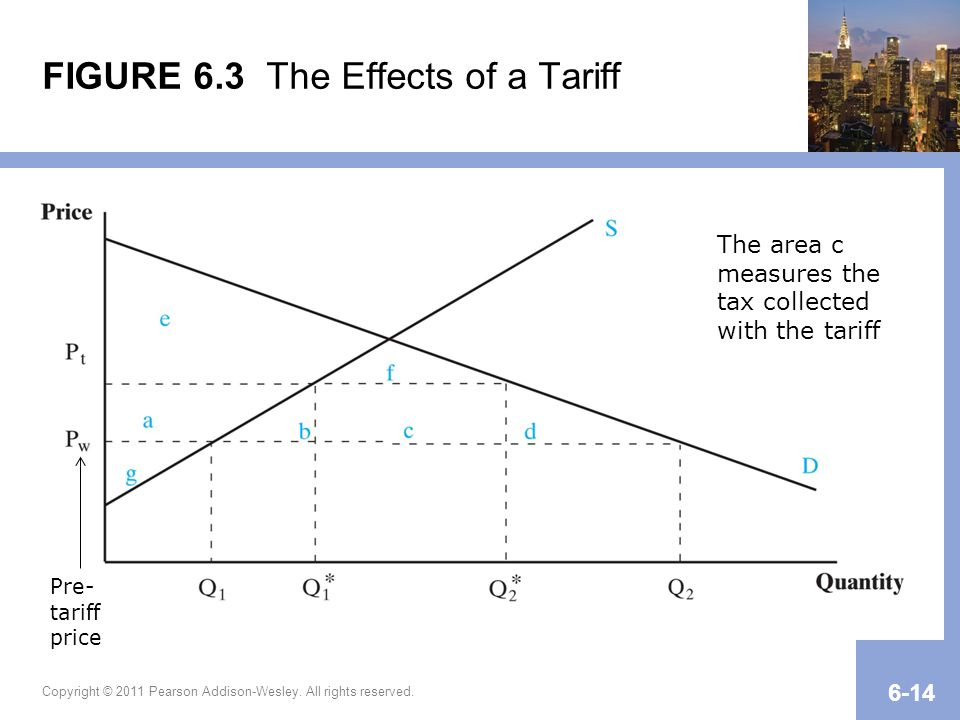 FIGURE 6.3 The Effects of a Tariff