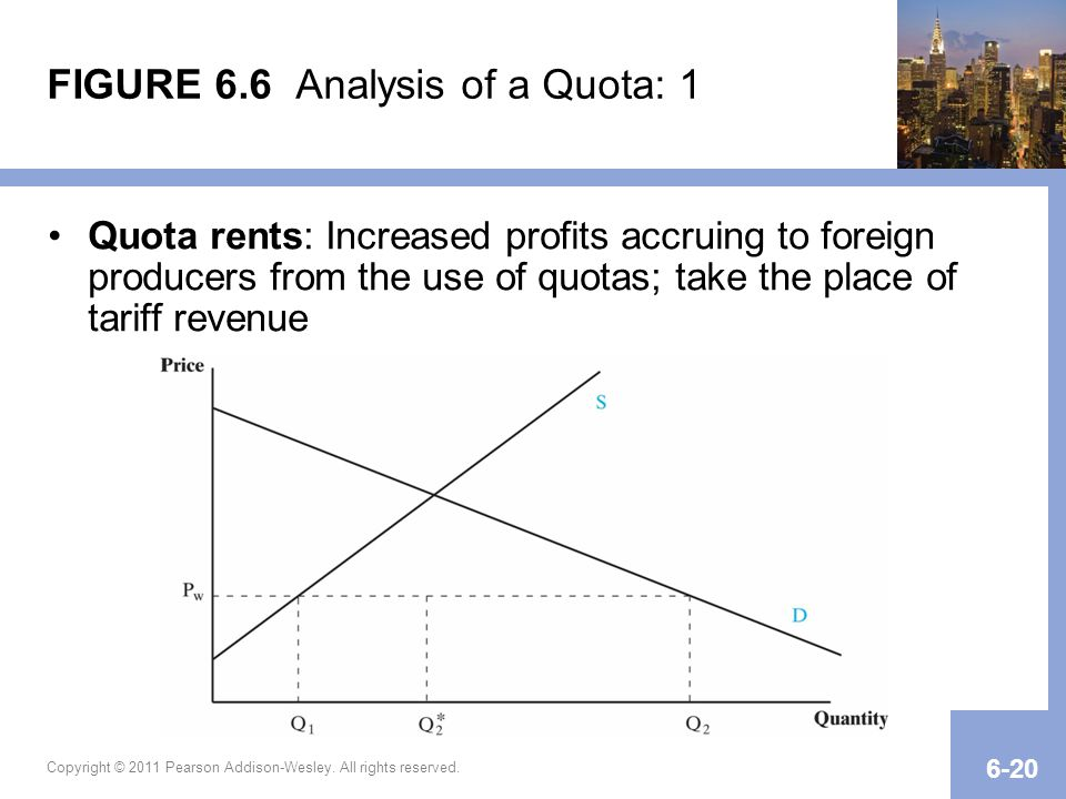 FIGURE 6.6 Analysis of a Quota: 1