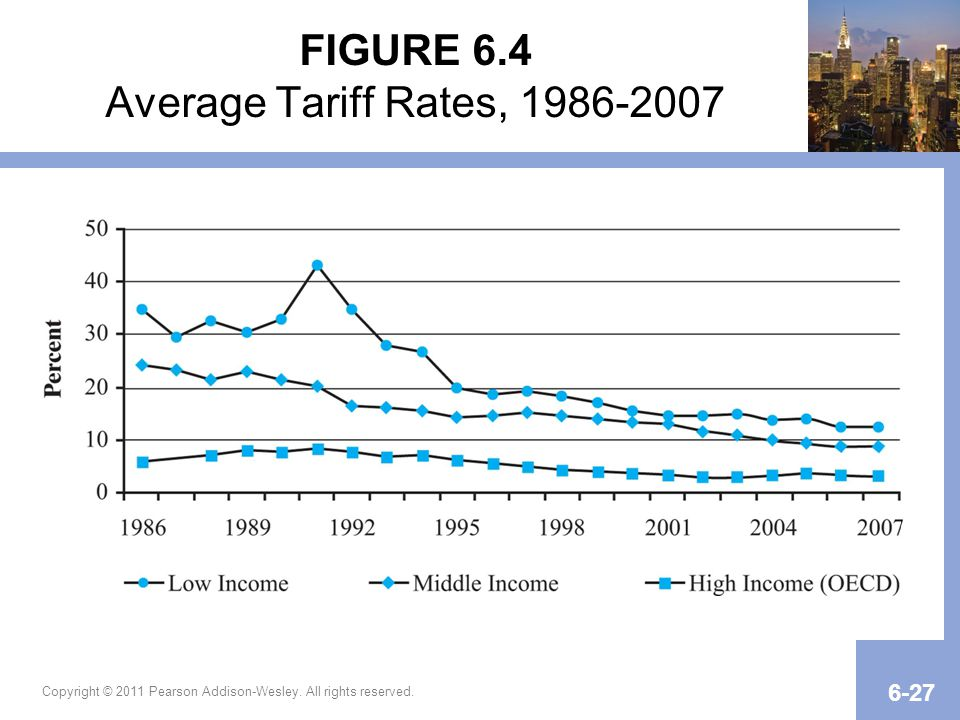 FIGURE 6.4 Average Tariff Rates, 1986-2007