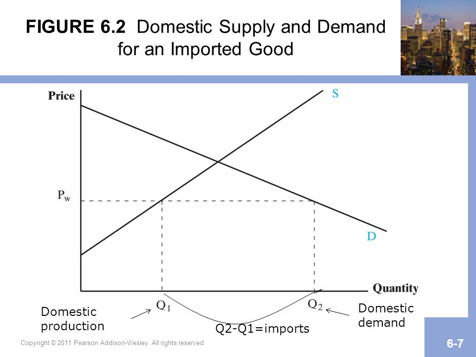 FIGURE 6.2 Domestic Supply and Demand for an Imported Good