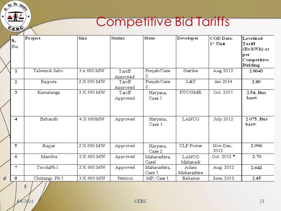 Competitive Bid Tariffs